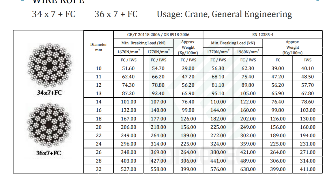 Cáp Thép Cấu Trúc 34 x 7 + FC/ 36 x 7 + FC - Nhật Bản - KONDOTEC