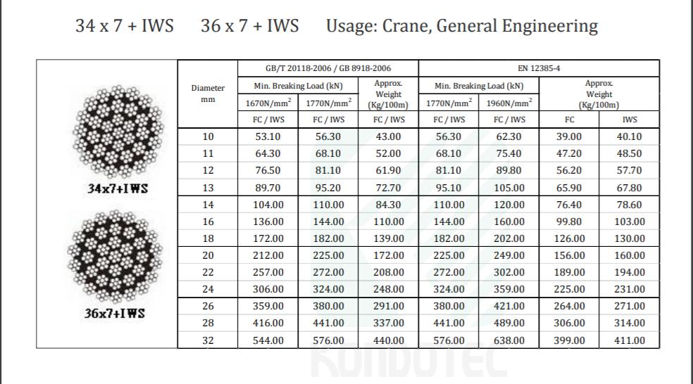 Cáp Thép Cấu Trúc 34 x 7 + IWS / 36 x 7 + IWS - Nhật Bản - KONDOTEC