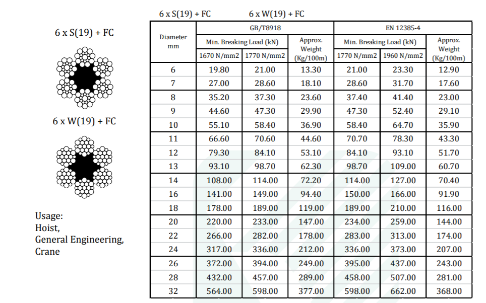 Cáp Thép Lõi Bố 6 x S(19) + FC / 6 x W(19) + FC - Nhật Bản - KONDOTEC