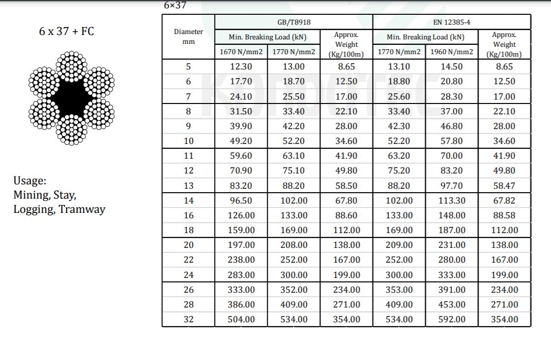 Cáp Thép Cấu Trúc 6 x 37 + FC - KONDOTEC - Nhật Bản