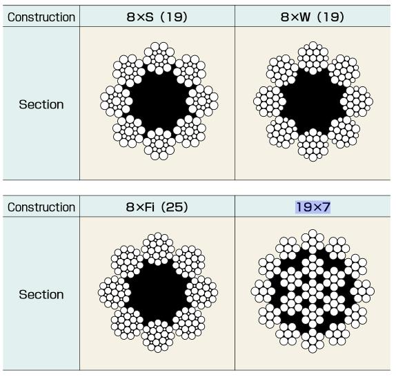Cáp thép 8×S(19)-8×W(19- 8×Fi(25)- 19×7 chuẩn JIS Kondotec-Nhật Bản