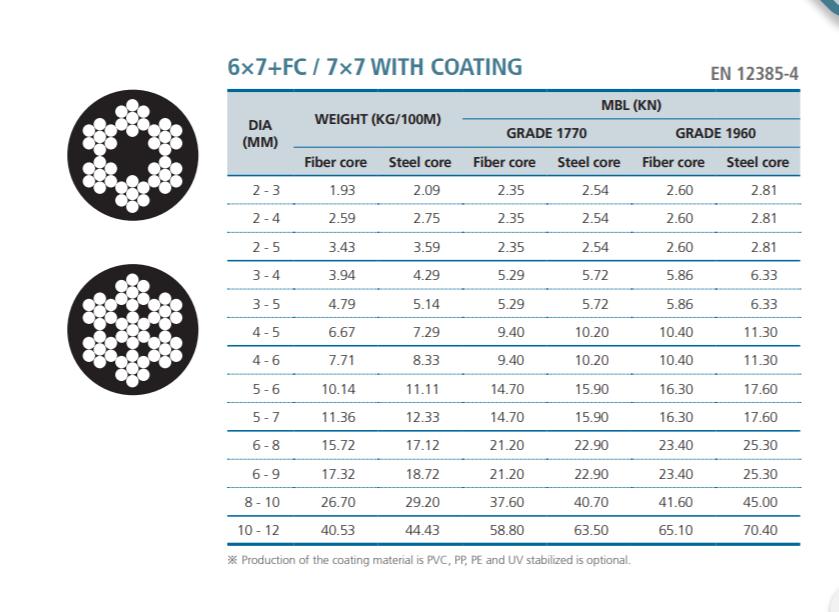 Cáp Thép Bọc Nhựa Hàn Quốc - CHUNGWOO - 6x7+ FC / 7x7