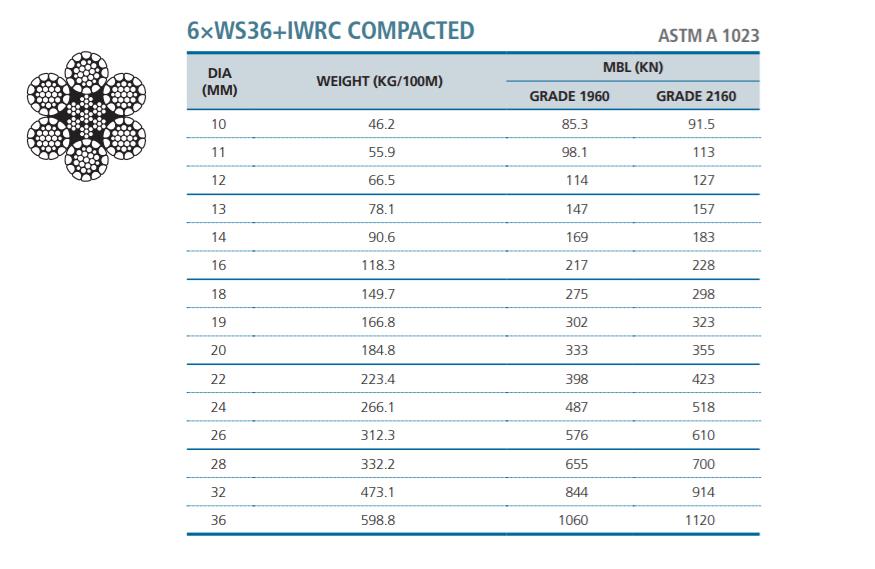 Cáp Thép Không Gỉ 6×WS36+IWRC - CHUNGWOO - Hàn Quốc