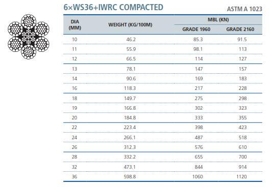 Cáp Thép Nén Hàn Quốc 6xWS36 IWRC Compacted