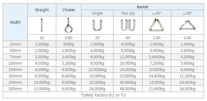 thông số kỹ thuật dây cáp vải bản dẹp loại 2 tấn