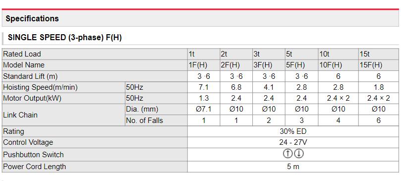 Bảng thông số kỹ thuật palang xích điện dual speed dòng high speed