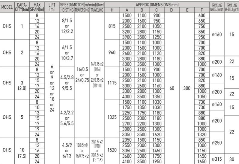 Cẩu Trục Dầm Đơn SAMSUNG Hàn Quốc Thông Số