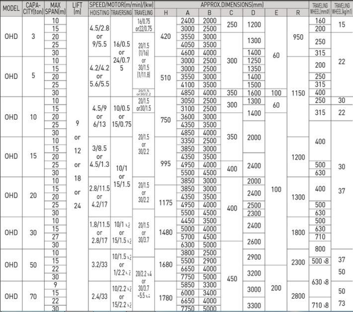 Thông Số Cẩu Trục Dầm Đôi SAMSUNG Hàn Quốc 2